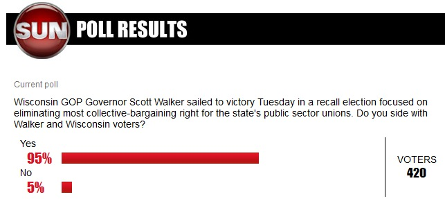 Canadians side with Walker and Wisconsin voters in Sun News poll